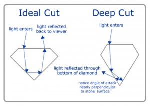 Ideal cut diamonds will have more even proportions while a deeper diamond will look small face up
